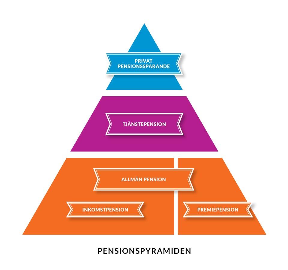 Pensionspyramid